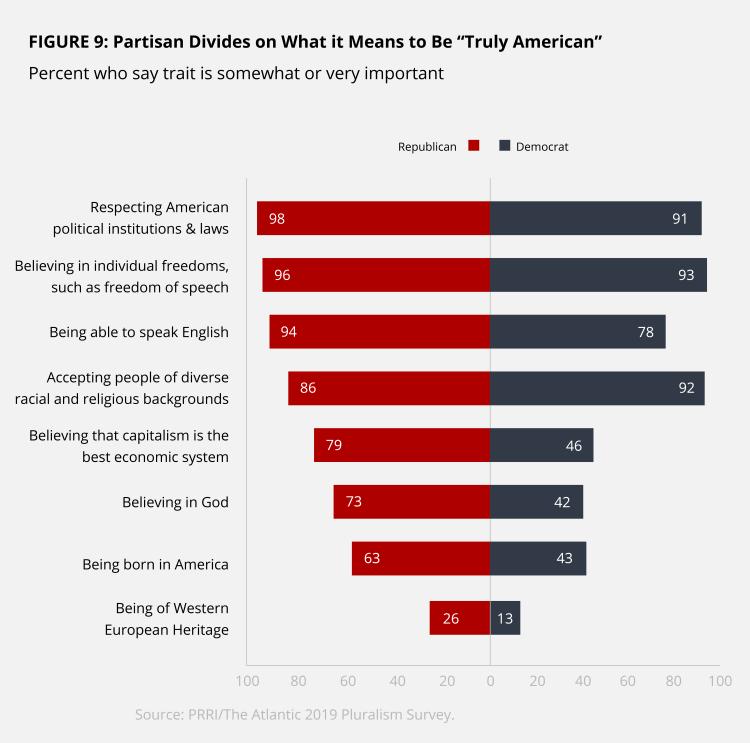 PRRI-Pluralism Survey